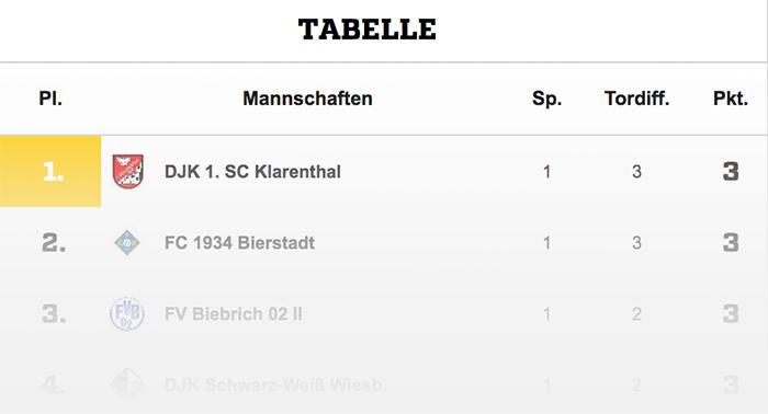 Fast wäre es der D1 sogar noch geglückt, am ersten Spieltag als Tabellenführer in die Saison zu starten. Doch auch TSG 1846 Mainz-Kastel II konnte heute drei Treffer auf der Haben-Seite für sich verbuchen.
